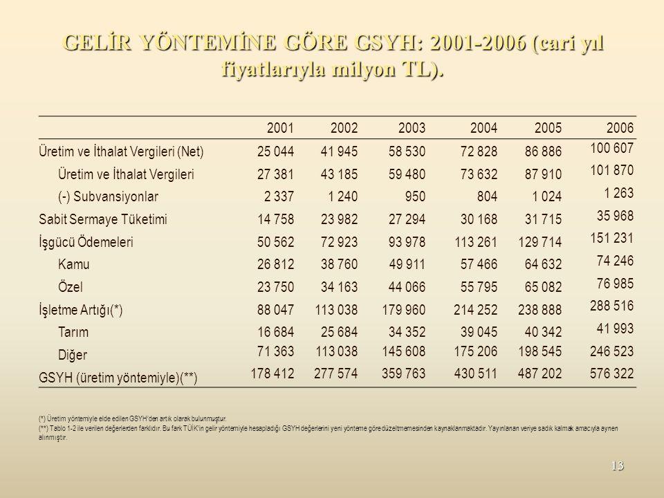 GELİR YÖNTEMİNE GÖRE GSYH: 2001-2006 (cari yıl fiyatlarıyla milyon TL).