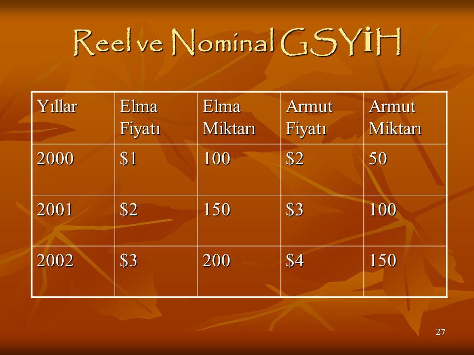 27 Reel ve Nominal GSY İ H Yıllar Elma Fiyatı Elma Miktarı Armut Fiyatı Armut Miktarı 2000$1100$250 2001$2150$3100 2002$3200$4150