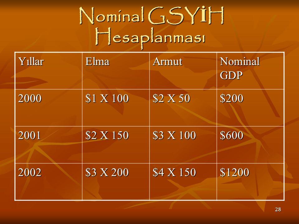 28 Nominal GSY İ H Hesaplanması Nominal GSY İ H Hesaplanması YıllarElmaArmut Nominal GDP 2000 $1 X 100 $2 X 50 $200 2001 $2 X 150 $3 X 100 $600 2002 $