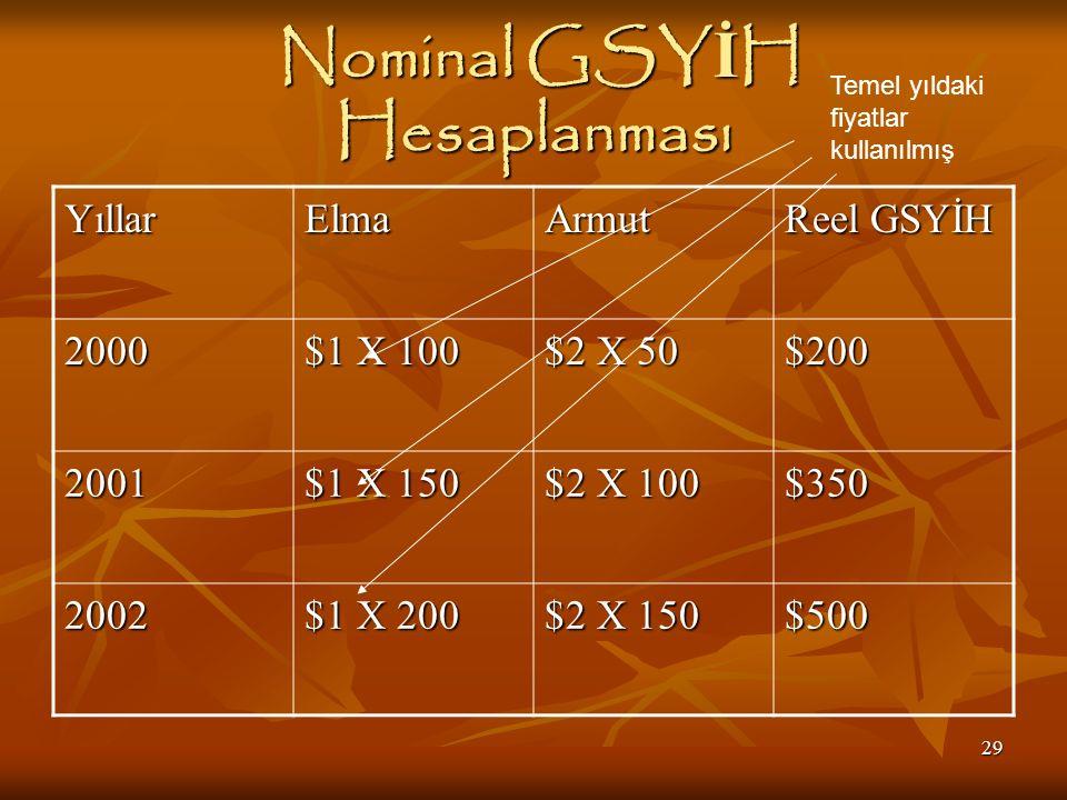 29 Nominal GSY İ H Hesaplanması Nominal GSY İ H Hesaplanması YıllarElmaArmut Reel GSYİH 2000 $1 X 100 $2 X 50 $200 2001 $1 X 150 $2 X 100 $350 2002 $1 X 200 $2 X 150 $500 Temel yıldaki fiyatlar kullanılmış