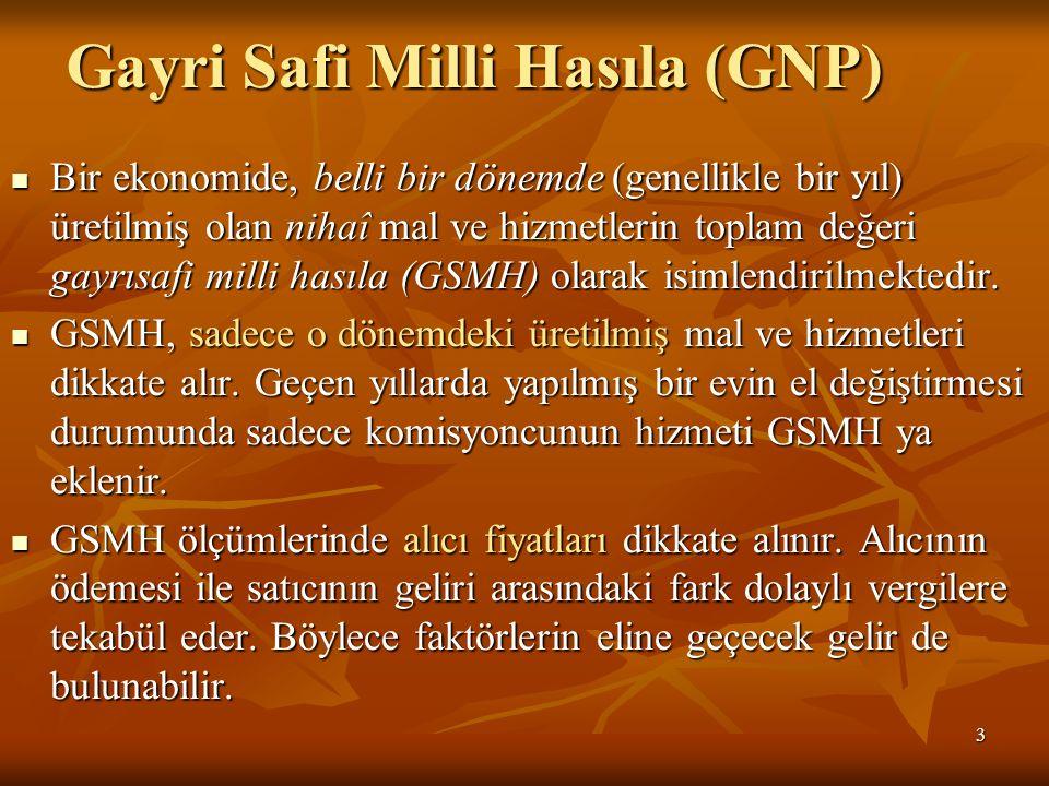 3 Gayri Safi Milli Hasıla (GNP) Bir ekonomide, belli bir dönemde (genellikle bir yıl) üretilmiş olan nihaî mal ve hizmetlerin toplam değeri gayrısafi milli hasıla (GSMH) olarak isimlendirilmektedir.