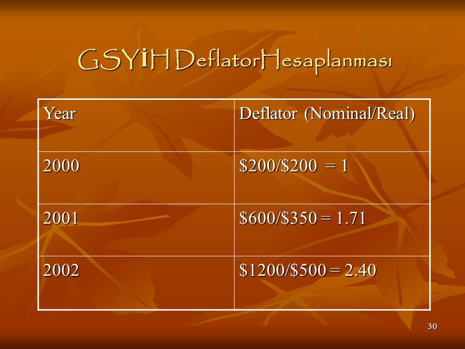 30 GSY İ H DeflatorHesaplanması Year Deflator (Nominal/Real) 2000 $200/$200 = 1 2001 $600/$350 = 1.71 2002 $1200/$500 = 2.40