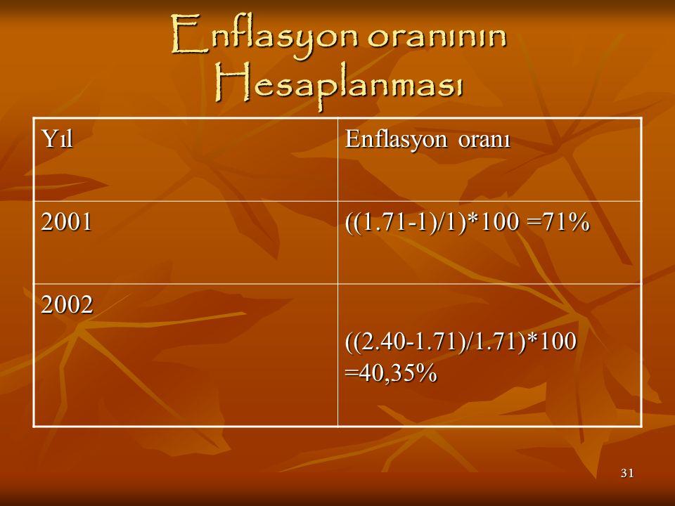 31 Enflasyon oranının Hesaplanması Yıl Enflasyon oranı 2001 ((1.71-1)/1)*100 =71% 2002 ((2.40-1.71)/1.71)*100 =40,35 %