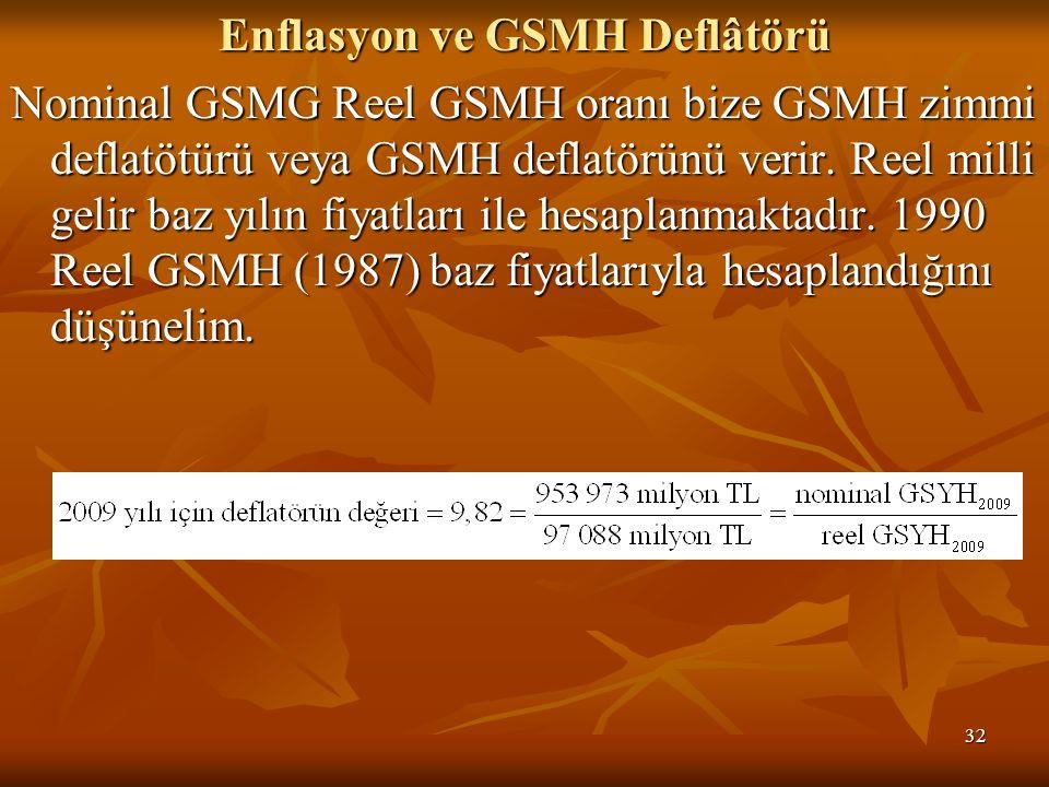 32 Enflasyon ve GSMH Deflâtörü Nominal GSMG Reel GSMH oranı bize GSMH zimmi deflatötürü veya GSMH deflatörünü verir.