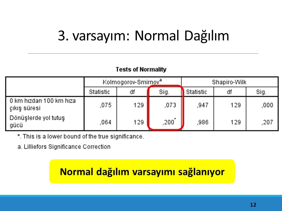 3. varsayım: Normal Dağılım 12 Normal dağılım varsayımı sağlanıyor