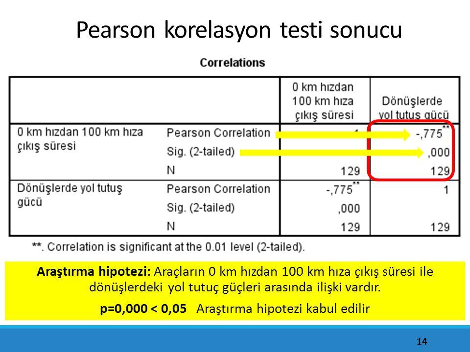 14 Pearson korelasyon testi sonucu Araştırma hipotezi: Araçların 0 km hızdan 100 km hıza çıkış süresi ile dönüşlerdeki yol tutuç güçleri arasında iliş