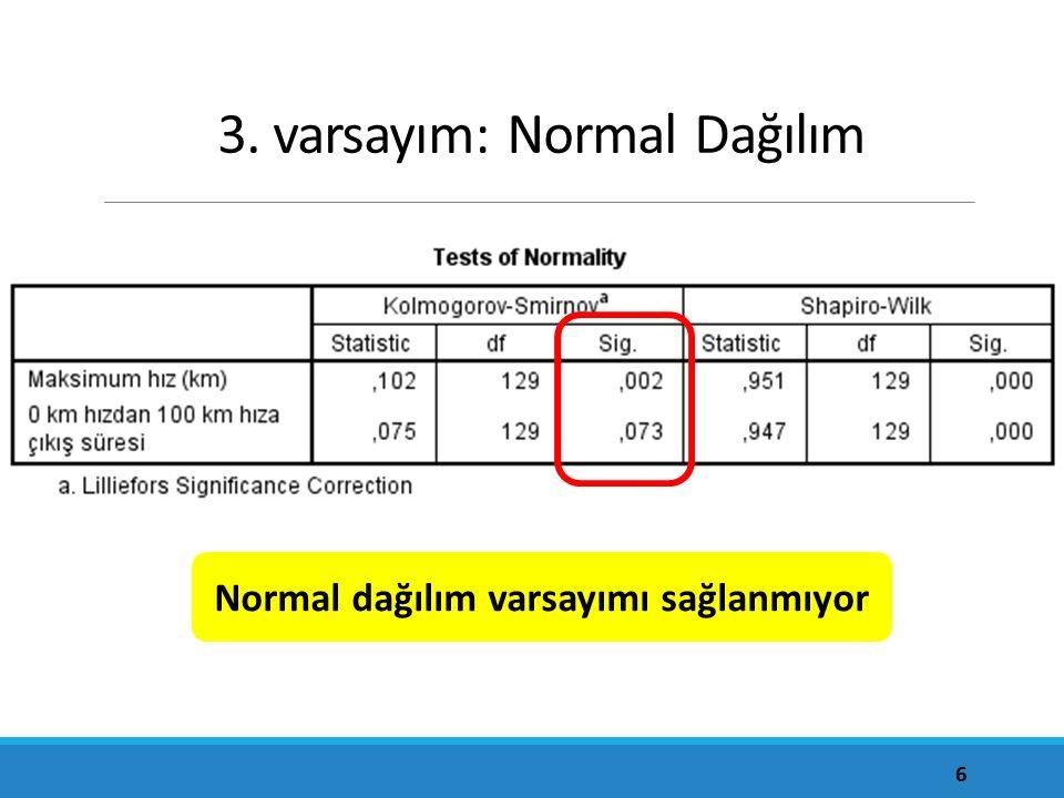 3. varsayım: Normal Dağılım 6 Normal dağılım varsayımı sağlanmıyor