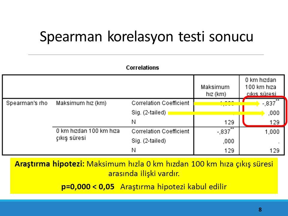 8 Spearman korelasyon testi sonucu Araştırma hipotezi: Maksimum hızla 0 km hızdan 100 km hıza çıkış süresi arasında ilişki vardır. p=0,000 < 0,05 Araş
