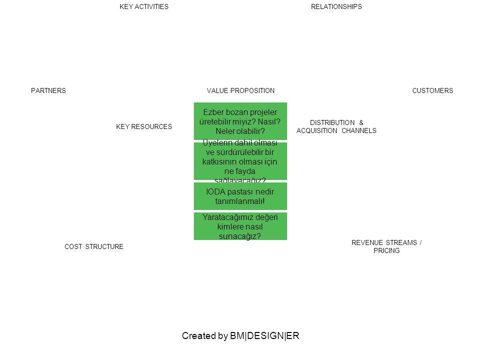 Created by BM|DESIGN|ER PARTNERSVALUE PROPOSITION Ezber bozan projeler üretebilir miyiz? Nasıl? Neler olabilir? Üyelerin dahil olması ve sürdürülebili