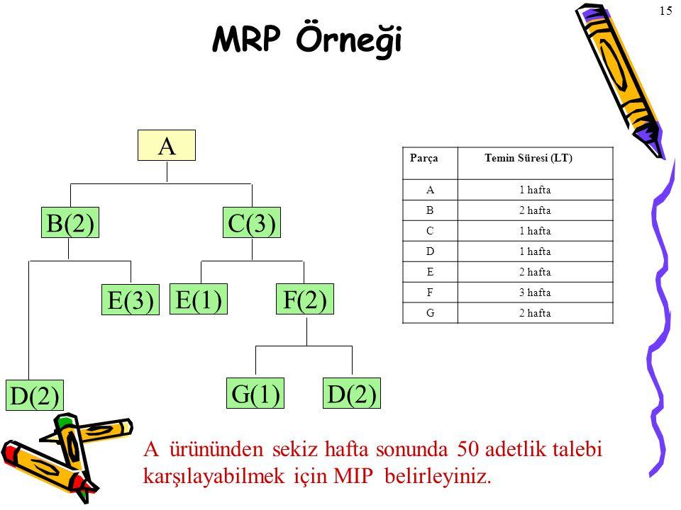 © The McGraw-Hill Companies, Inc., 2004 15 MRP Örneği F(2)F(2) E(3)E(3) B(2)C(3)C(3) E(1)E(1) A G(1)G(1)D(2)D(2) D(2)D(2) Parça Temin Süresi (LT) A1 h