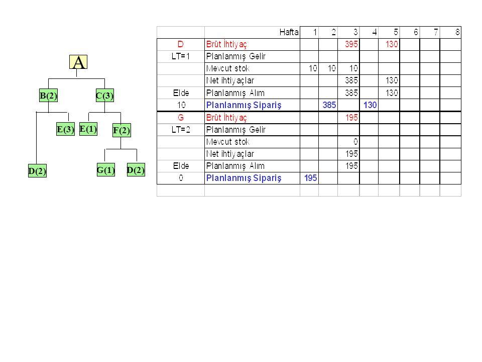 C(3)C(3) E(1)E(1) A G(1)G(1)D(2)D(2) D(2)D(2) F(2)F(2) E(3)E(3)
