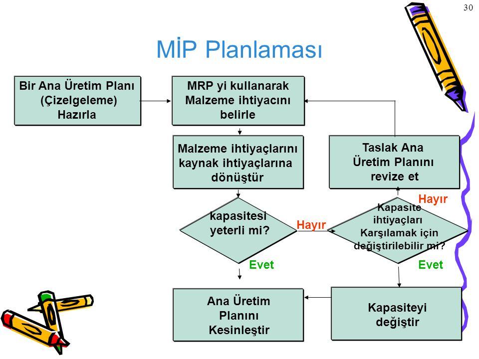 © The McGraw-Hill Companies, Inc., 2004 30 MİP Planlaması Bir Ana Üretim Planı (Çizelgeleme) Hazırla MRP yi kullanarak Malzeme ihtiyacını belirle Malz