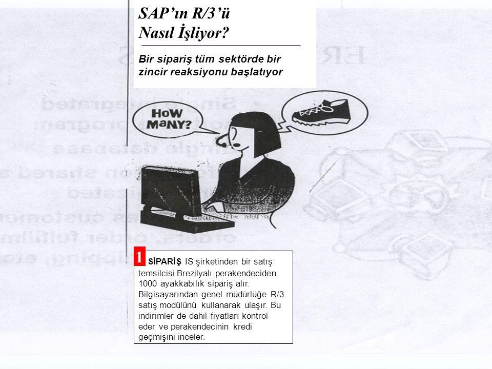 © The McGraw-Hill Companies, Inc., 2004 40 SAP'ın R/3'ü Nasıl İşliyor? Bir sipariş tüm sektörde bir zincir reaksiyonu başlatıyor 1 SİPARİŞ IS şirketin