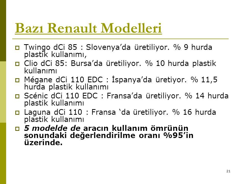 Bazı Renault Modelleri  Twingo dCi 85 : Slovenya'da üretiliyor.