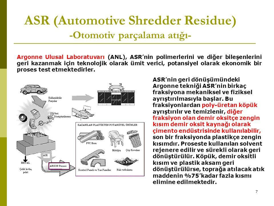 ASR (Automotive Shredder Residue) -Otomotiv parçalama atığı- Argonne Ulusal Laboratuvarı (ANL), ASR'nin polimerlerini ve diğer bileşenlerini geri kazanmak için teknolojik olarak ümit verici, potansiyel olarak ekonomik bir proses test etmektedirler.