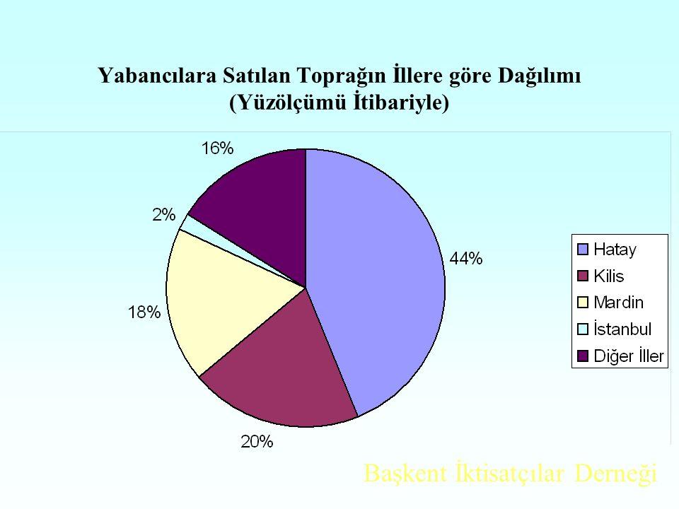 Satılan Alanın İllerin Yüzölçümüne Oranı % İliYözölçümü Satılan Alan m2 SA/KA Hatay5.403.000.000120.676.6697 İstanbul5.702.000.0005.361.4300,3 Kilis1.