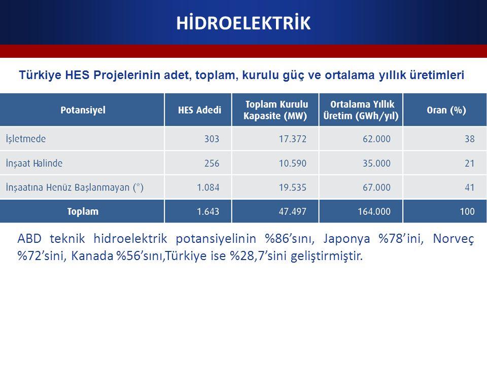 Türkiye HES Projelerinin adet, toplam, kurulu güç ve ortalama yıllık üretimleri ABD teknik hidroelektrik potansiyelinin %86'sını, Japonya %78'ini, Nor