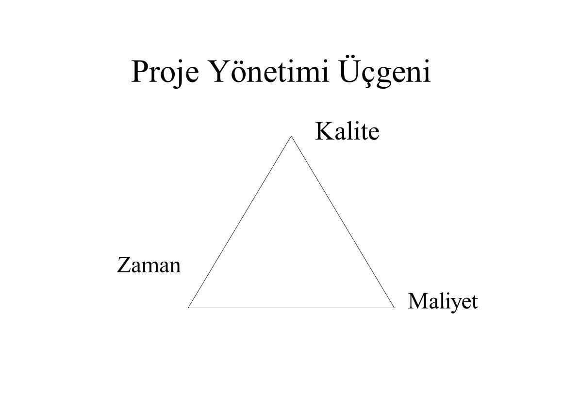 Proje Yönetimi Üçgeni Kalite Maliyet Zaman