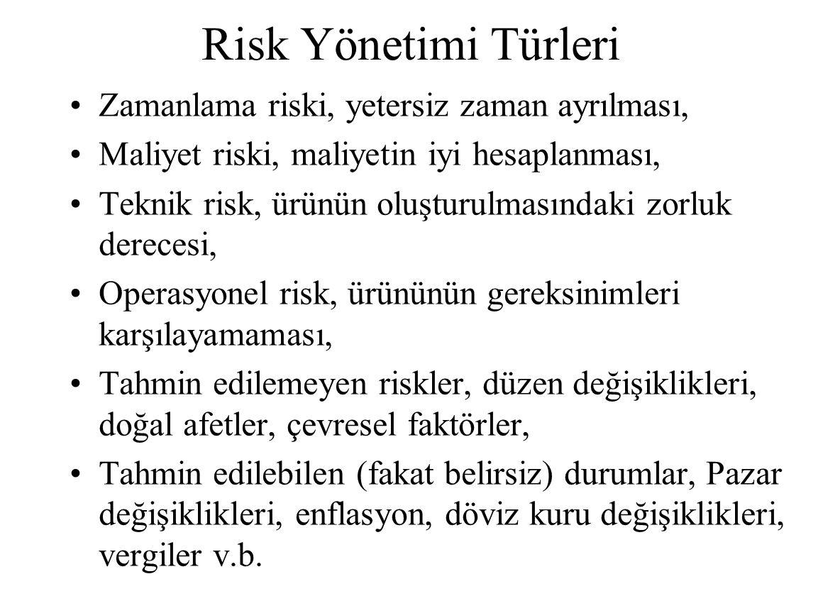 Risk Yönetimi Türleri Zamanlama riski, yetersiz zaman ayrılması, Maliyet riski, maliyetin iyi hesaplanması, Teknik risk, ürünün oluşturulmasındaki zorluk derecesi, Operasyonel risk, ürününün gereksinimleri karşılayamaması, Tahmin edilemeyen riskler, düzen değişiklikleri, doğal afetler, çevresel faktörler, Tahmin edilebilen (fakat belirsiz) durumlar, Pazar değişiklikleri, enflasyon, döviz kuru değişiklikleri, vergiler v.b.