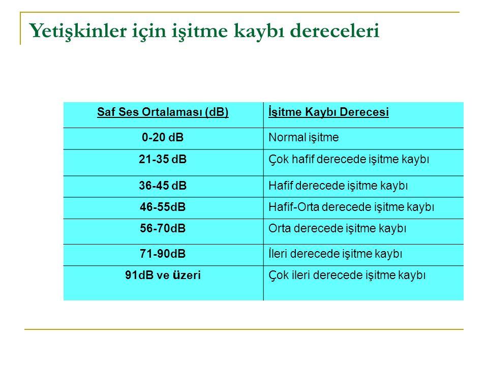 Yetişkinler için işitme kaybı dereceleri Saf Ses Ortalaması (dB)İşitme Kaybı Derecesi 0-20 dBNormal işitme 21-35 dB Ç ok hafif derecede işitme kaybı 3