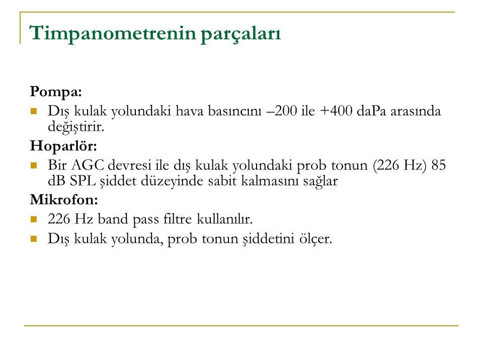 Timpanometrenin parçaları Pompa: Dış kulak yolundaki hava basıncını –200 ile +400 daPa arasında değiştirir. Hoparlör: Bir AGC devresi ile dış kulak yo