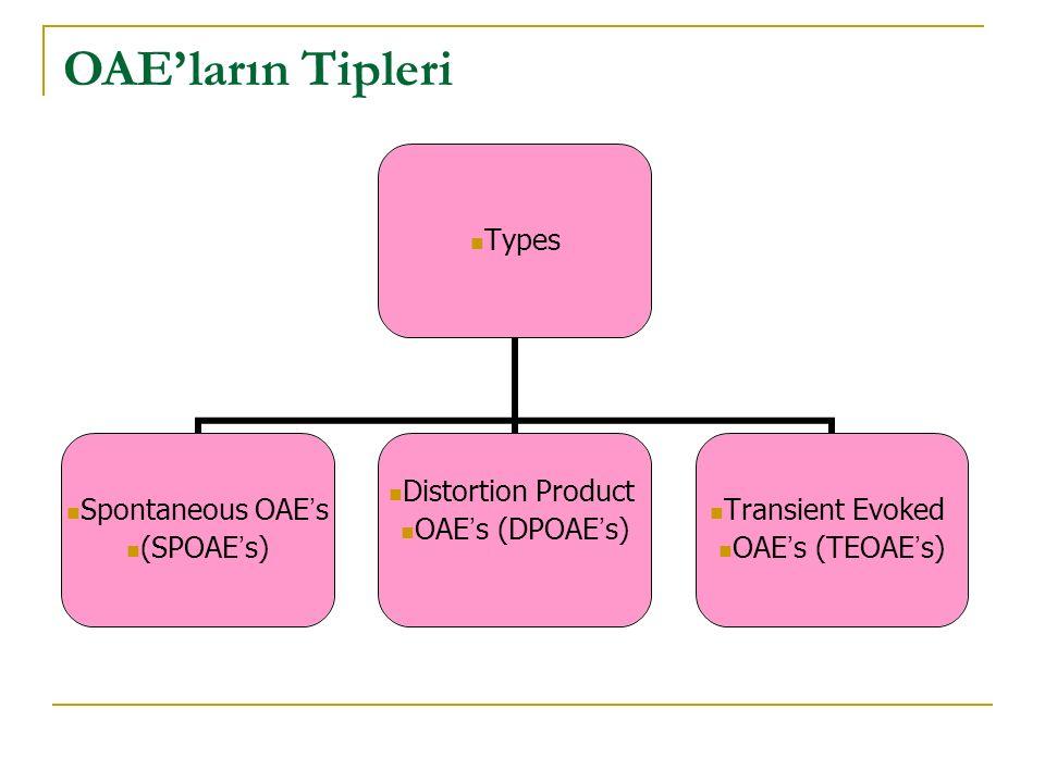 OAE'ların Tipleri Types Spontaneous OAE ' s (SPOAE ' s) Distortion Product OAE ' s (DPOAE ' s) Transient Evoked OAE ' s (TEOAE ' s)