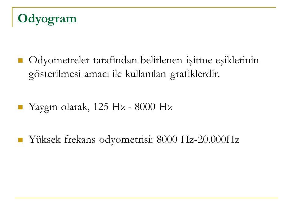Odyogram Odyometreler tarafından belirlenen işitme eşiklerinin gösterilmesi amacı ile kullanılan grafiklerdir. Yaygın olarak, 125 Hz - 8000 Hz Yüksek