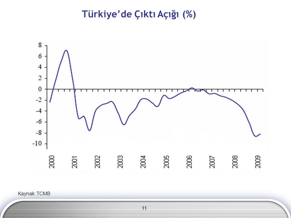 11 Türkiye'de Çıktı Açığı (%) Kaynak: TCMB