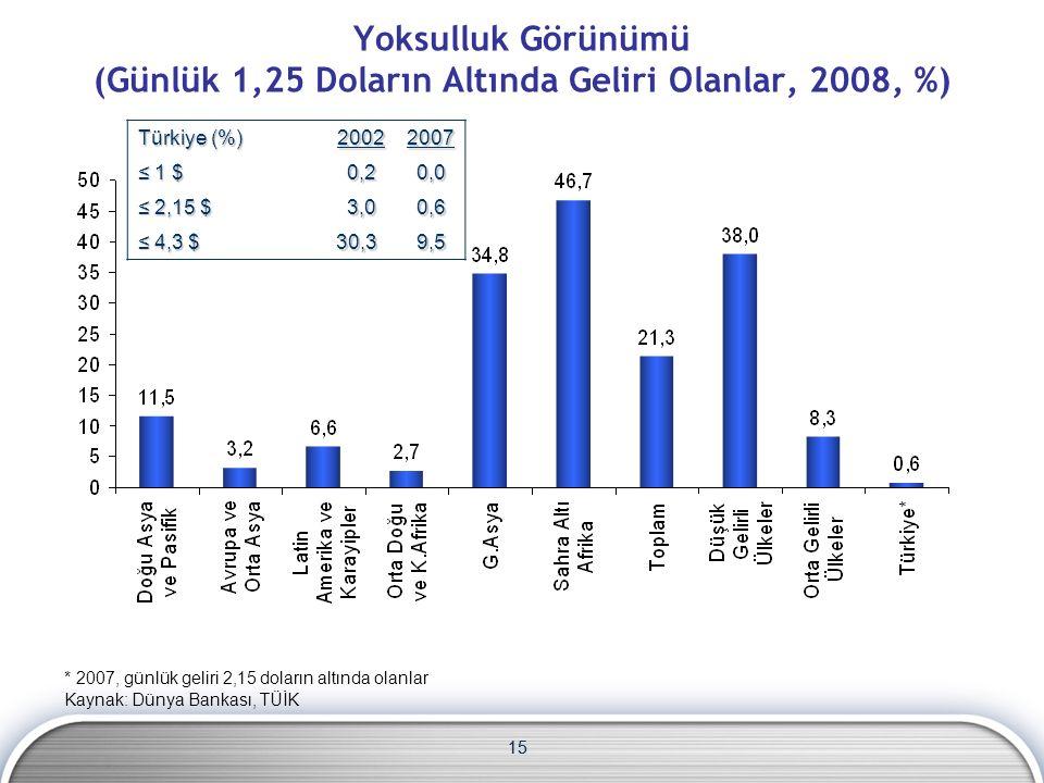 15 Yoksulluk Görünümü (Günlük 1,25 Doların Altında Geliri Olanlar, 2008, %) * 2007, günlük geliri 2,15 doların altında olanlar Kaynak: Dünya Bankası, TÜİK Türkiye (%) 20022007 ≤ 1 $ 0,2 0,2 0,0 0,0 ≤ 2,15 $ 3,0 3,0 0,6 0,6 ≤ 4,3 $ 30,3 9,5 9,5