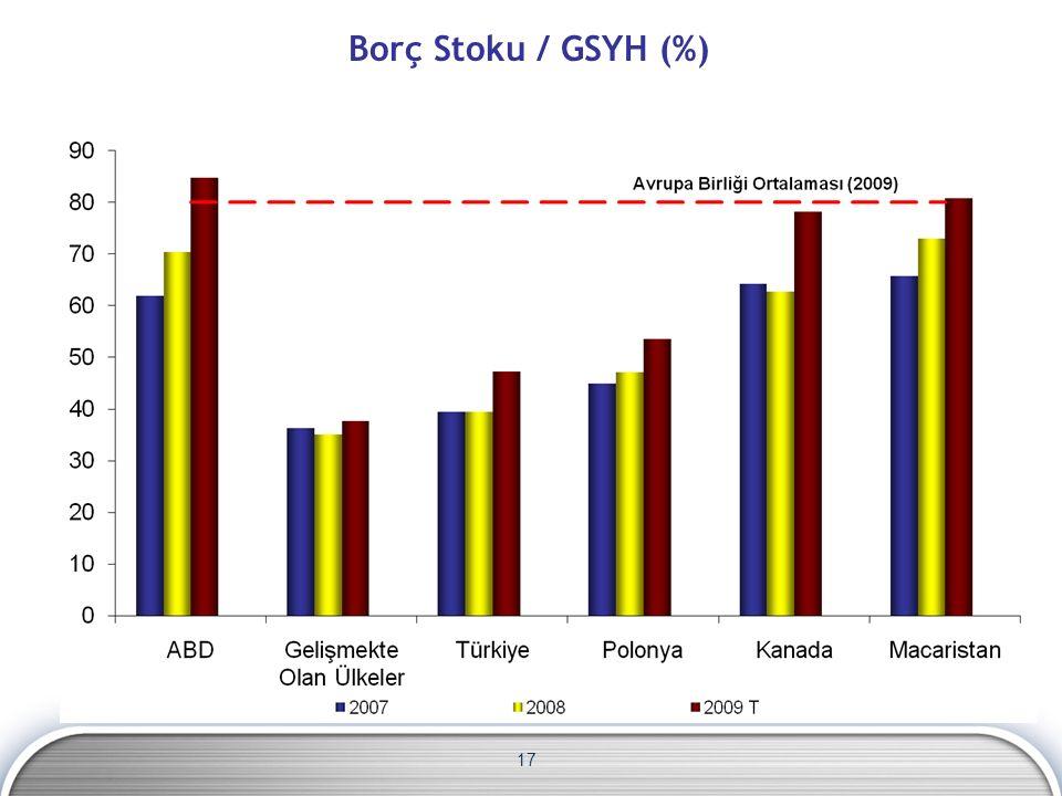 17 Kaynak: Eurostat, IMF, EC Borç Stoku / GSYH (%)