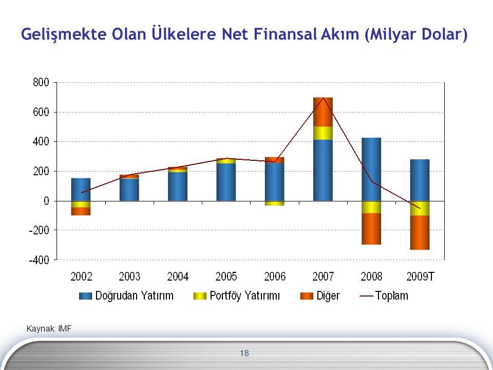 18 Gelişmekte Olan Ülkelere Net Finansal Akım (Milyar Dolar) Kaynak: IMF
