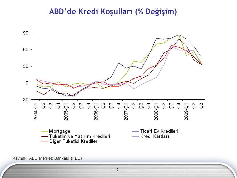 2 ABD'de Kredi Koşulları (% Değişim ) Kaynak: ABD Merkez Bankası (FED)