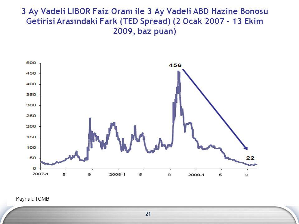 21 3 Ay Vadeli LIBOR Faiz Oranı ile 3 Ay Vadeli ABD Hazine Bonosu Getirisi Arasındaki Fark (TED Spread) (2 Ocak 2007 – 13 Ekim 2009, baz puan) Kaynak: TCMB
