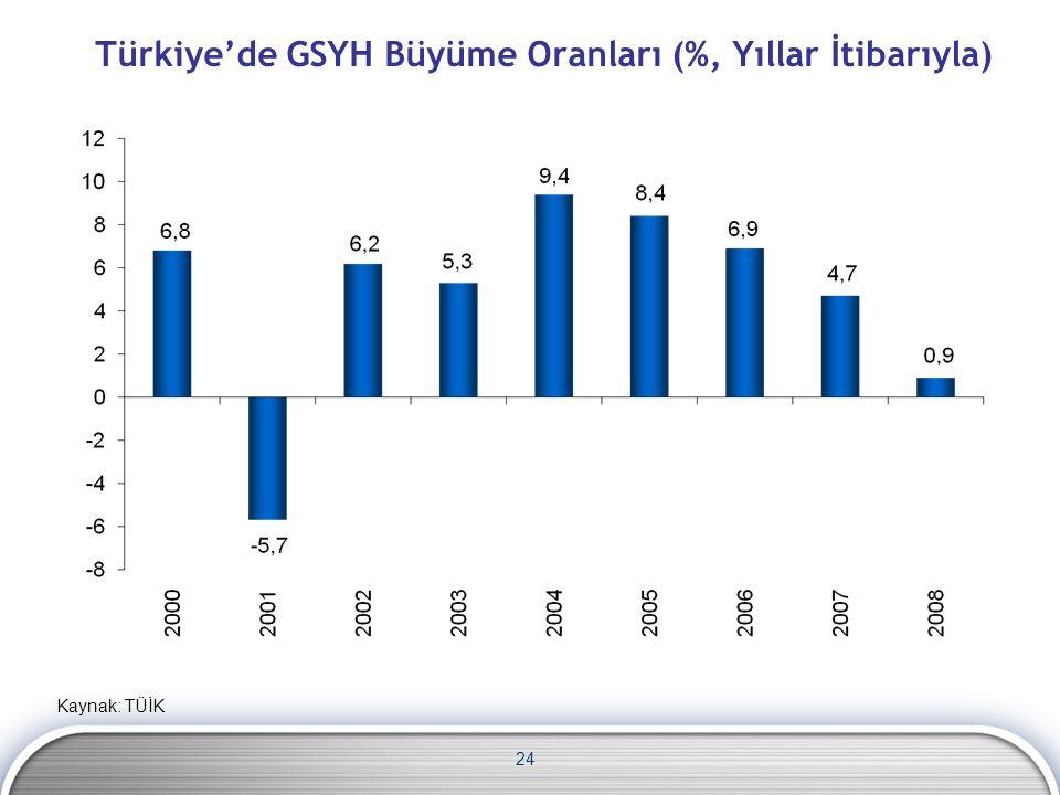 Türkiye'de GSYH Büyüme Oranları (%, Yıllar İtibarıyla) 24 Kaynak: TÜİK