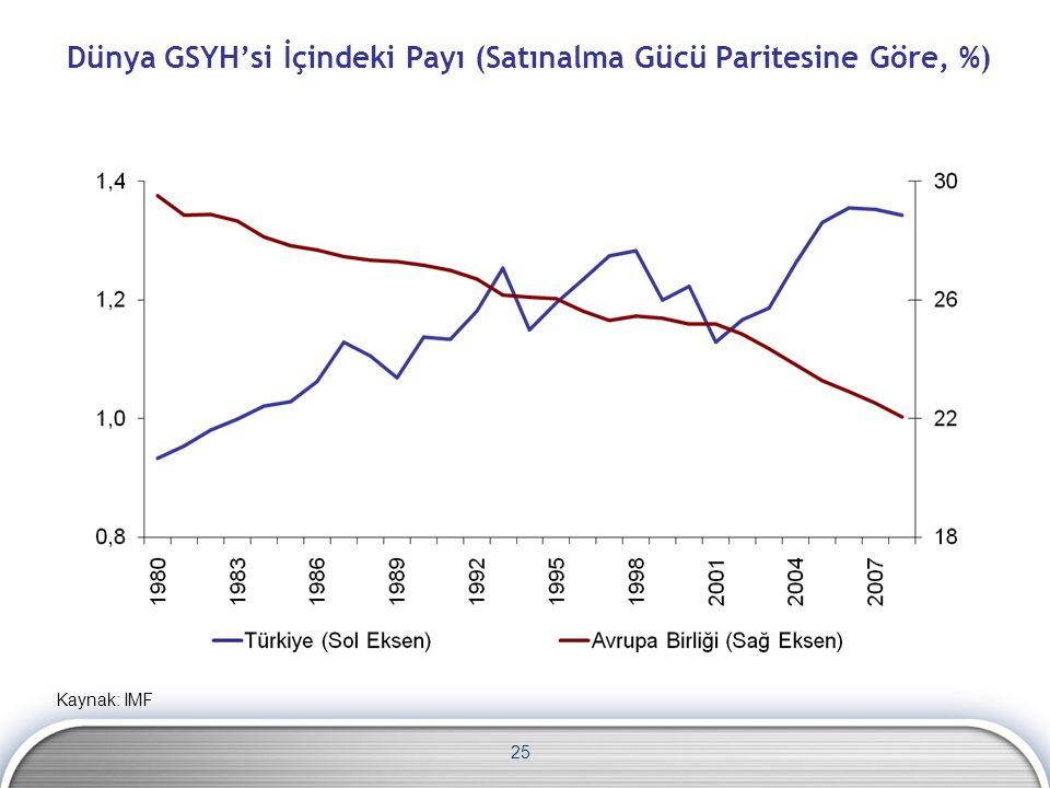 Dünya GSYH'si İçindeki Payı (Satınalma Gücü Paritesine Göre, %) 25 Kaynak: IMF