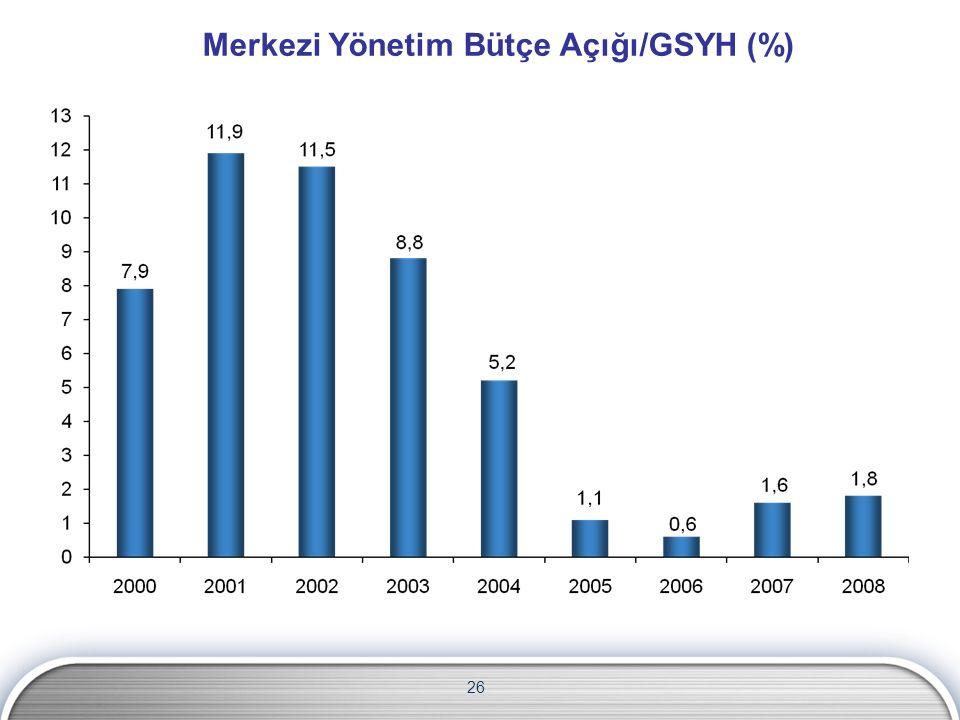 Merkezi Yönetim Bütçe Açığı/GSYH (%) 26