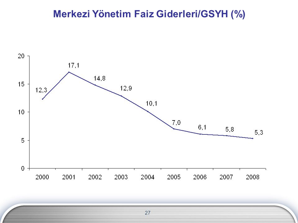 Merkezi Yönetim Faiz Giderleri/GSYH (%) 27