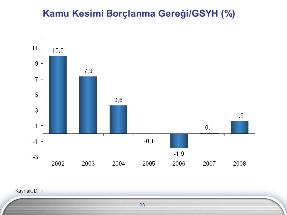 Kamu Kesimi Borçlanma Gereği/GSYH (%) 28 Kaynak: DPT