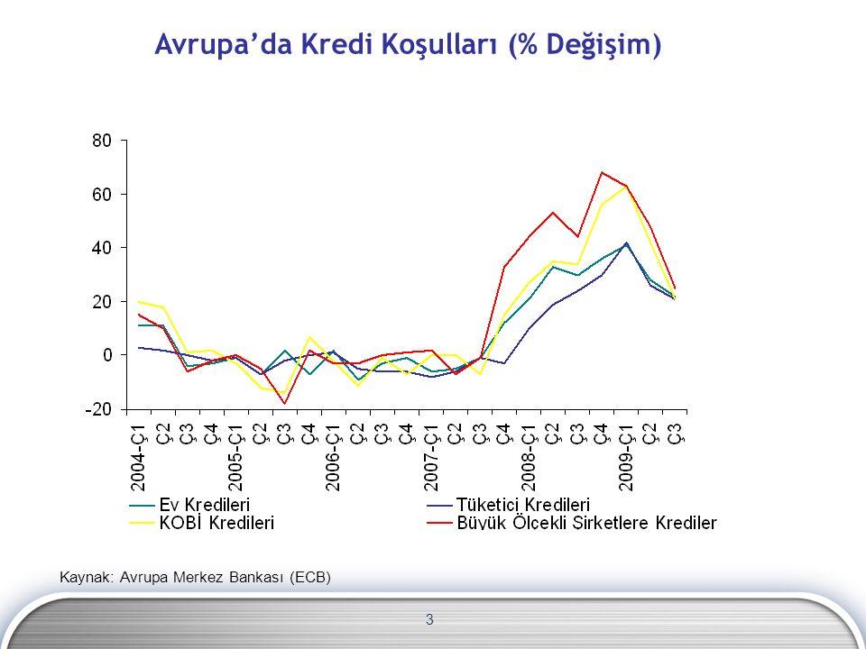 14 İşsizlik Oranları (%) Kaynak:IMF, OECD, EIU