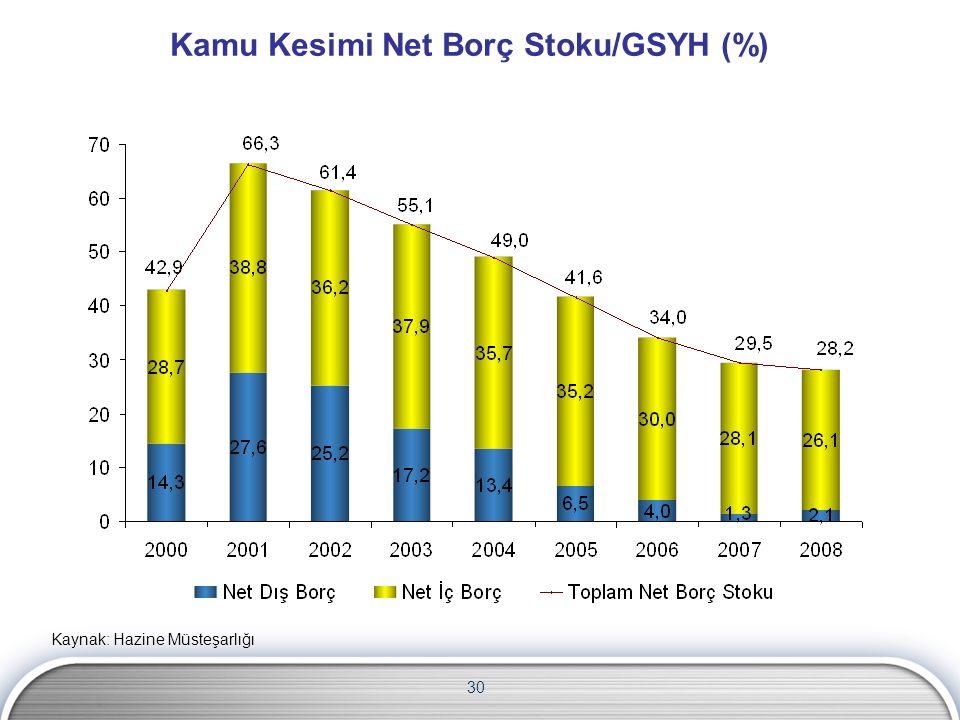 Kamu Kesimi Net Borç Stoku/GSYH (%) 30 Kaynak: Hazine Müsteşarlığı