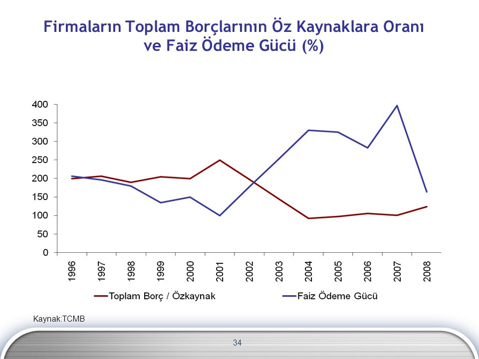 Firmaların Toplam Borçlarının Öz Kaynaklara Oranı ve Faiz Ödeme Gücü (%) 34 Kaynak:TCMB