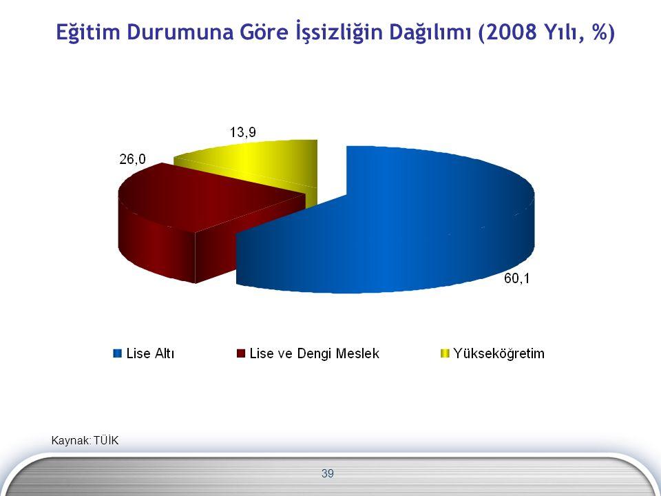 Eğitim Durumuna Göre İşsizliğin Dağılımı (2008 Yılı, %) 39 Kaynak: TÜİK