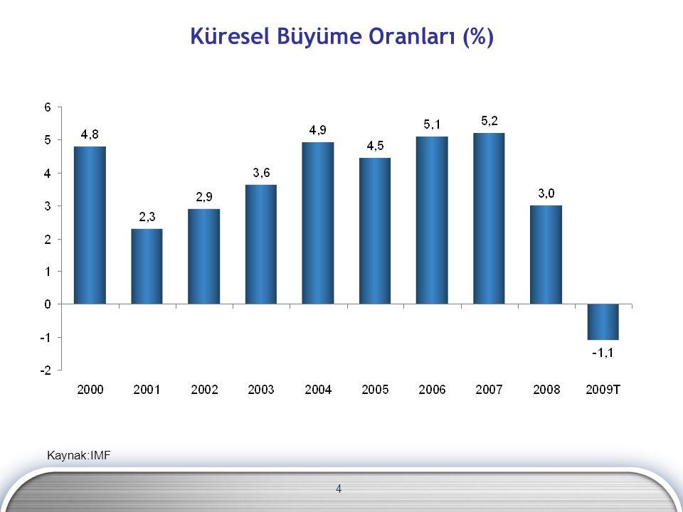 5 Reel Büyüme Oranları (%) Kaynak: IMF, TÜİK