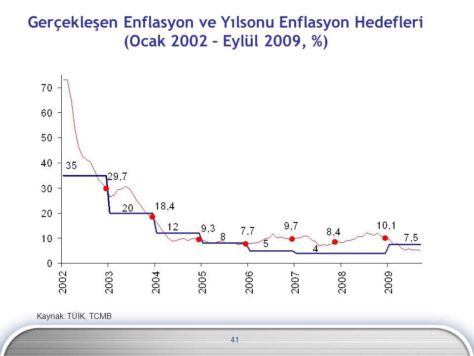 Gerçekleşen Enflasyon ve Yılsonu Enflasyon Hedefleri (Ocak 2002 – Eylül 2009, %) 41 Kaynak: TÜİK, TCMB