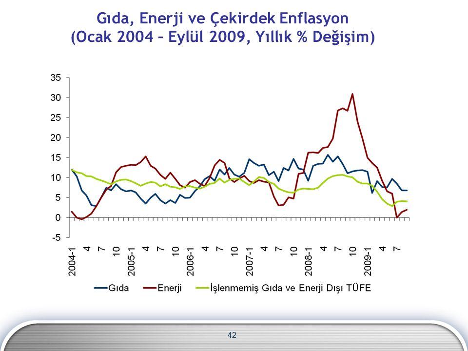 42 Gıda, Enerji ve Çekirdek Enflasyon (Ocak 2004 – Eylül 2009, Yıllık % Değişim) 42