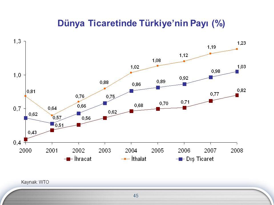 Dünya Ticaretinde Türkiye'nin Payı (%) 45 Kaynak: WTO
