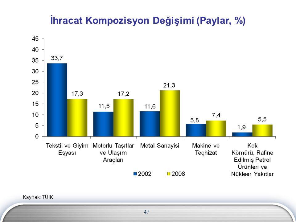 İhracat Kompozisyon Değişimi (Paylar, %) 47 Kaynak: TÜİK