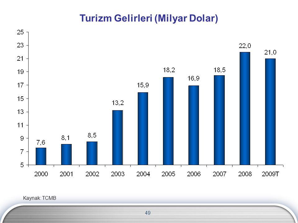 Turizm Gelirleri (Milyar Dolar) 49 Kaynak: TCMB