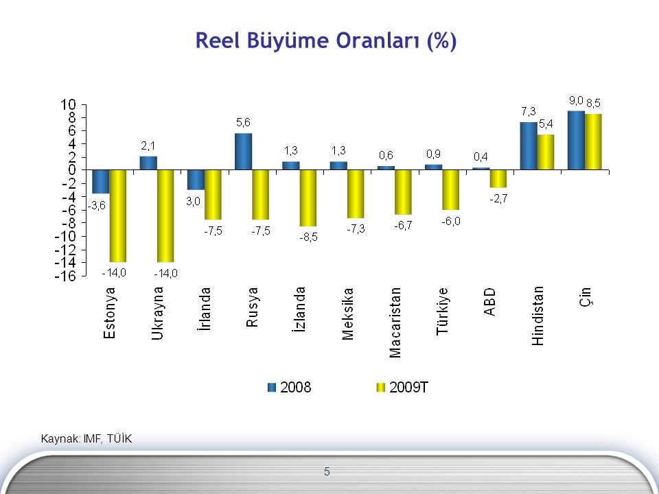 16 Bazı Ülkelerde Bütçe Dengesi/GSYH (%, 2008-2009) Kaynak: IMF