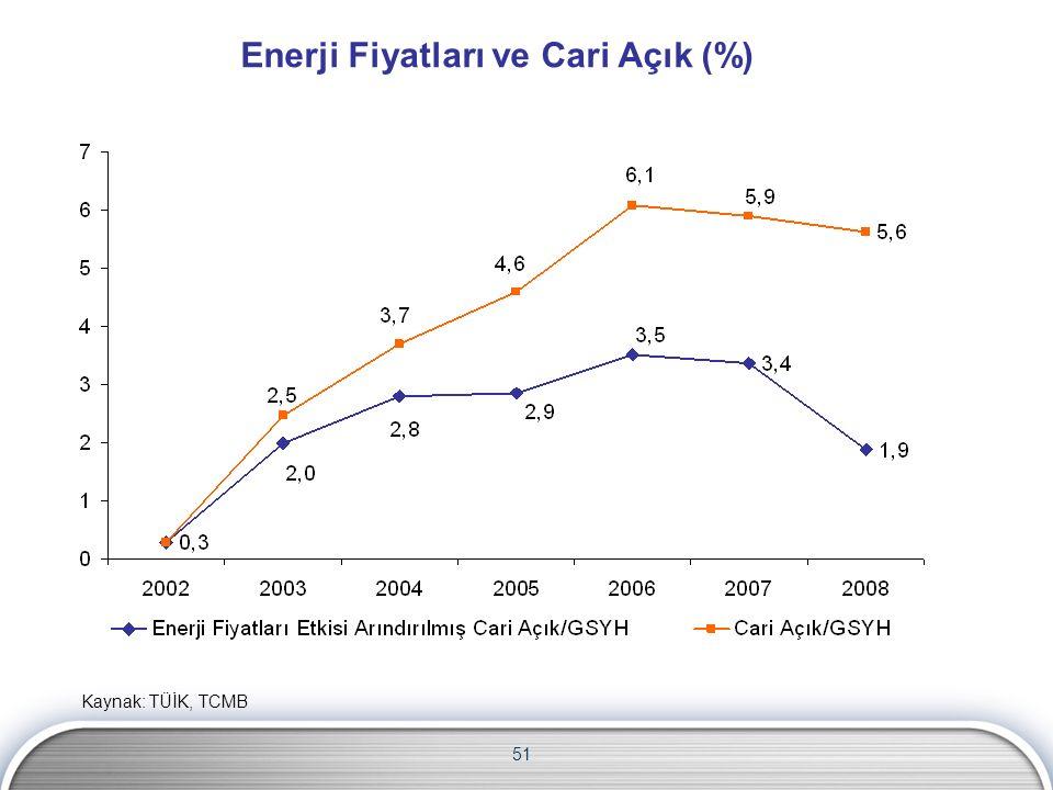 Enerji Fiyatları ve Cari Açık (%) 51 Kaynak: TÜİK, TCMB
